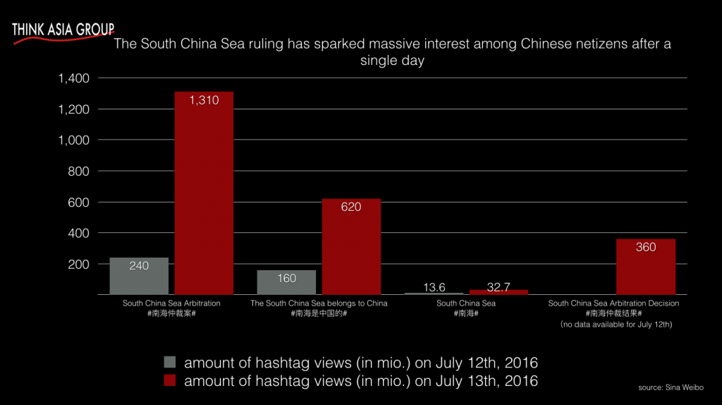 South China Sea Arbitration hashtag gains over 1 billion views - Think Asa Group
